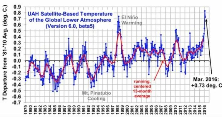 Satellittmålt global temperatur i nedre troposfære ligger rekordhøyt så langt i år. (Data: UAH. Bilde fra Roy Spencers blogg)