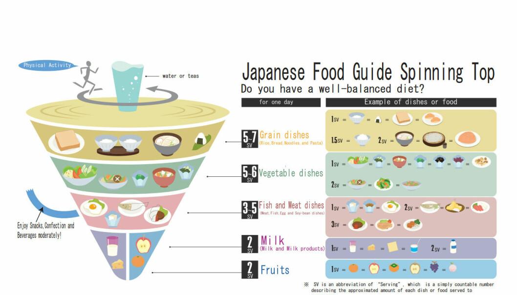 Den japanske snurrebassen gir japanerne råd om hva de bør spise.
