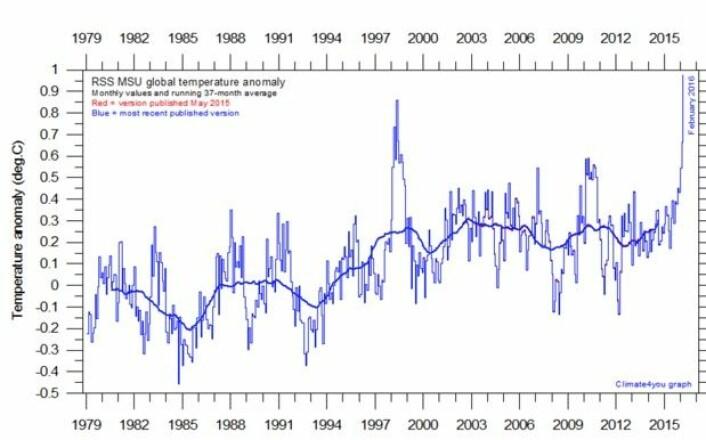 Den nye satellittmålte varmerekorden i nedre troposfære. (Bilde: RSS)