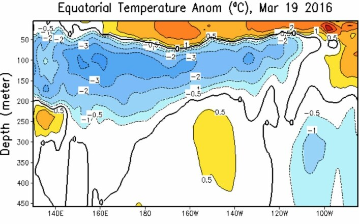 El Ninjo holder fortsatt stand, men bare i havoverflaten. (Bilde: NOAA)