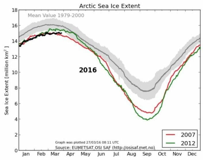 Det ble en lang, flat topp for sjøisens utbredelse i Arktis i år. (Bilde: EUMETSAT osisaf.met.no)