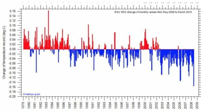 Justeringer som er gjort på RSS-kurven for nedre troposfære gjennom årene 2008-2016. (Bilde: RSS/Climate4you)