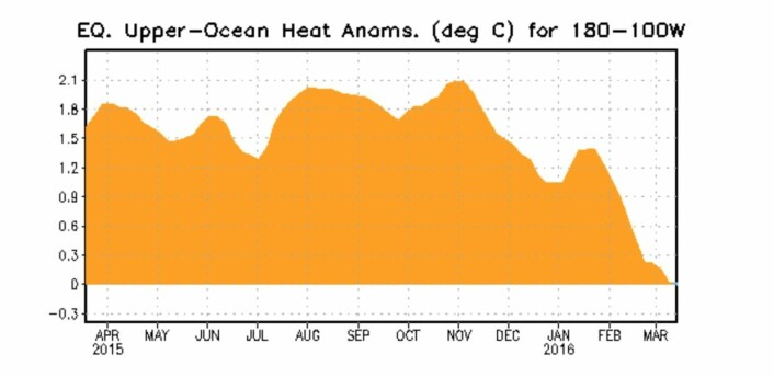 El Ninjo slipper fortsatt ut mye varme til atmosfæren. ENSO-varmekurven i havet passerer nå gjennom null. (Bilde: NOAA)