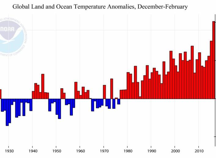 Årets vinter knuste den globale varmerekorden fra i fjor vinter. Og alle de andre vintrene. (Bilde: NOAA)