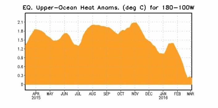 ENSO-varmeinnholdet under havoverflaten. Snart negative verdier der nå. (Bilde: NOAA)