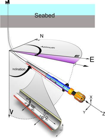 Den geometriske posisjonen til borekronen baserer seg på målinger av jordas tyngdefelt og magnetfelt og blir brukt til å optimalisere plasseringen av brønnen i olje eller gassreservoaret. Målingene blir gjort med sensorer som ligger plassert i boreutstyret, cirka 10 meter bak borekronen. (Foto: (Illustrasjon: Knut Steinnes))