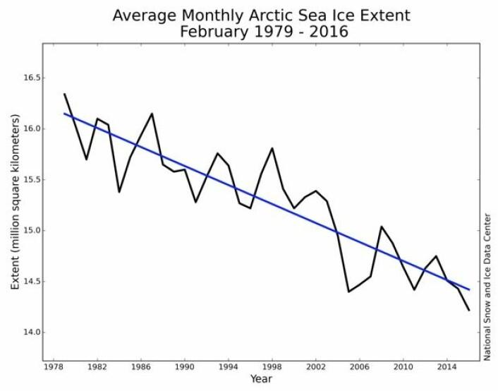 Det ble ny minimumsrekord for februar-sjøisen i Arktis. (Bilde: NOAA)