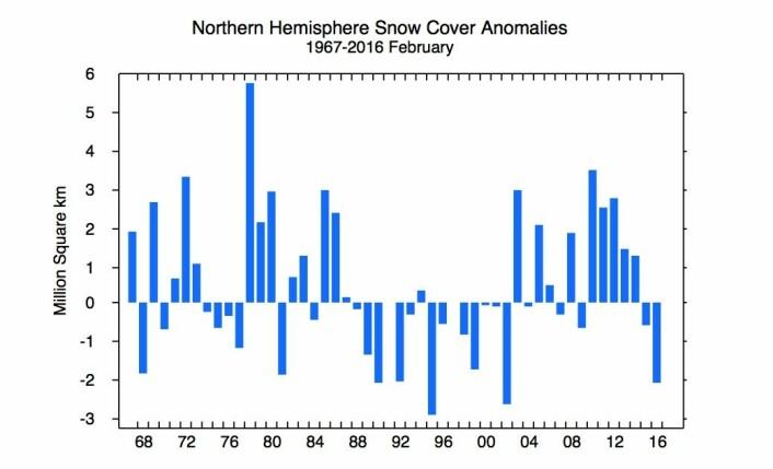 Negativt snø-anomali på den nordlige halvkule i februar, men det er ikke lett å se noen trend her. (Bilde: Rutgers Univ.)