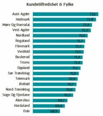Innbyggere i Oslo og Hordaland er minst tilfreds med hva de får av varer og tjenester fra privat og offentlig sektor. Sørlendinger derimot, er lettere å tilfredsstille. (Foto: (Grafikk: EPSI Rating Norge))