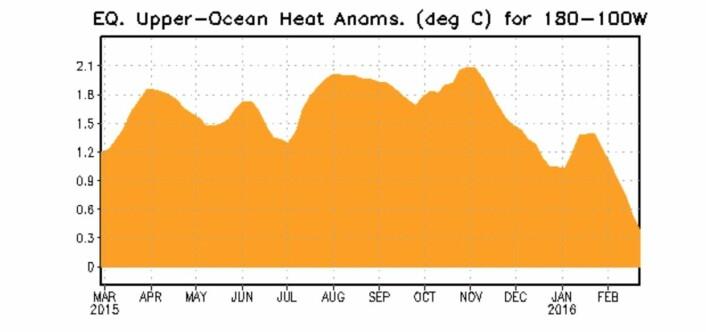 Det går fortsatt kelvinbølger, men nå nærmer det seg negativt varmeanomali under overflaten i Stillehavet. Vi ser begynnelsen på slutten av El Ninjoen. (Bilde: NOAA)