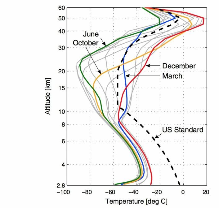 """Typiske temperaturprofiler ved ulike årstider i atmosfæren over Sydpolen. Den stiplete kurven viser en noe mer """"standard"""" atmosfære som man finner andre steder på kloden. (Bilde: Schmithusen et al, GRL 2015)"""