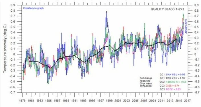 Den tykke svarte kurven, som viser ca. 3 års glidende gjennomsnitt av alle de fem globale temperaturseriene, er nå rekordhøy. (Data: RSS/UAH/NOAA/GISS/Hadley. Grafikk: Climate4you)