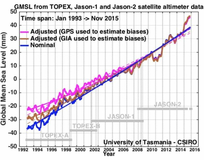 Er havnivået i ferd med å akselerere? Tja - de neste satellittene vil nok gi svaret på det. (Bilde: CSIRO)