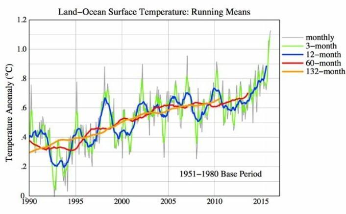 Global temperatur, slik NASA GISS ser utviklingen. (Bilde: NASA GISS/Columbia Univ.)