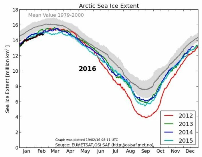 Det er lite sjøis i Arktis nå, årstiden tatt i betraktning. (Bilde: EUMETSAT osisaf.met.no)