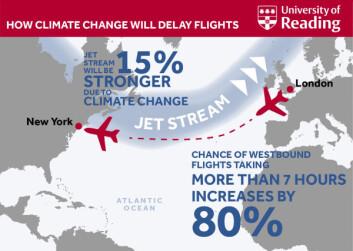 Infografikk fra University of Reading tallfester bestemt hvordan klimaendringer vil påvirke luftfarten. (Foto: (Illustrasjon: University of Reading))