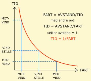 Fram og tilbake går ikke opp:  Flytida er flystrekning delt på fart. Kurven viser hvorfor tidsbesparelsen i medvind er mindre enn tidsøkningen i motvind. Kurven er overdrevet i forhold til virkeligheten for å vise prinsippet. (Foto: (Illustrasjon: Arnfinn Christensen, forskning.no))