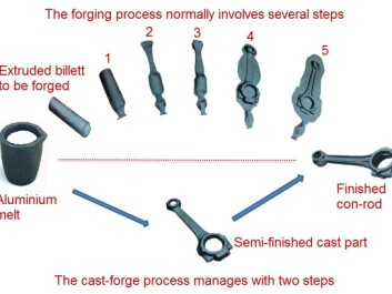 """Forging aluminium components for suspension systems involves several stages of working the material (see upper process line in illustration). In each stage, the aluminium piece is clamped between two forms in a powerful machine, and between each stage the piece must be reheated. All in all, an energy-intensive process. SINTEF's """"cast-forge"""" process line saves energy by almost finishing the parts """"in one go"""" (see lower process line in illustration). The technique begins with casting. In the mould, the casting is given much of its final geometric form. The product is then finished off in a one-step forging process. (Illustration: SINTEF Materials and Chemistry  )"""