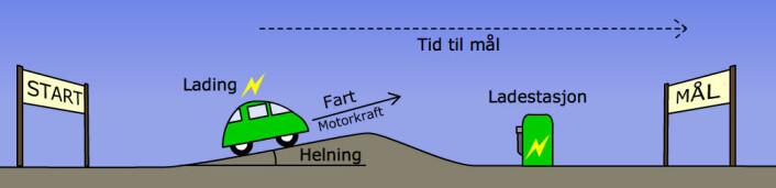 Lærer mens du kjører: I hvert øyeblikk av turen samler den kunstige intelligensen inn opplysninger om opplading og utlading av batteriet, fart, motorkraft og helning på veien. Ut fra tidligere læring anslår den gjenværende kjøretid, og fordeler kraft mellom fossilmotor og elmotor slik at forbruk av fossilt drivstoff og CO2-utslipp blir lavest mulig. Hvis systemet også vet hvor neste ladestasjon er, kan forbruket senkes enda mer. (Foto: (Illustrasjon: Arnfinn Christensen, forskning.no, basert på original i tidsskriftartikkel i referansen.))