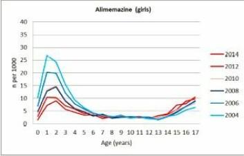 Langt færre ett- og toårige jenter får nå sovemiddelet Vallergan av sine foreldre mot søvnvansker. Den lyseblå streken viser bruken i 2004, mens den mørke røde viser bruken i 2014.  (Foto: (Ill: BMC Psychiatry))