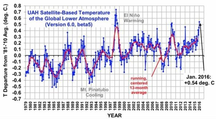 Der kom årets første rekordnotering for satellittmålt temperatur i nedre troposfære. Men de neste månedene vil nok verdiene fra 1998 bli vanskelige å slå? (Bilde fra Roy Spencers blogg. Data: UAH).