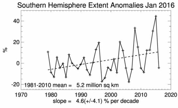Nokså uryddig oppførsel fra sjøisen rundt Antarktis. (Bilde: NSIDC)