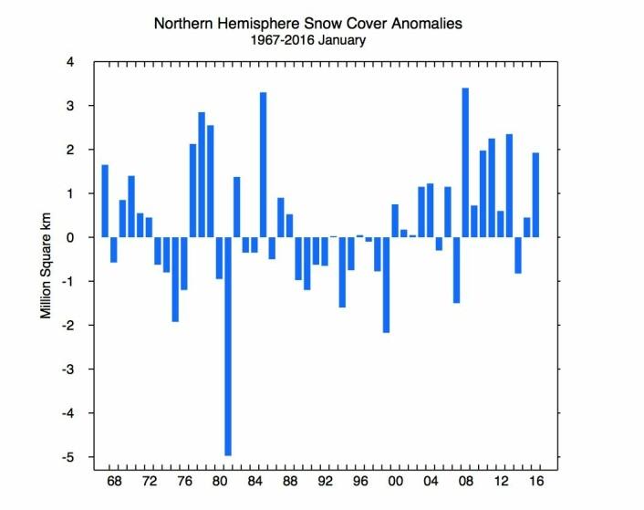 Mye snø på den nordlige halvkule i januar. (Bilde: Rutgers Univ)