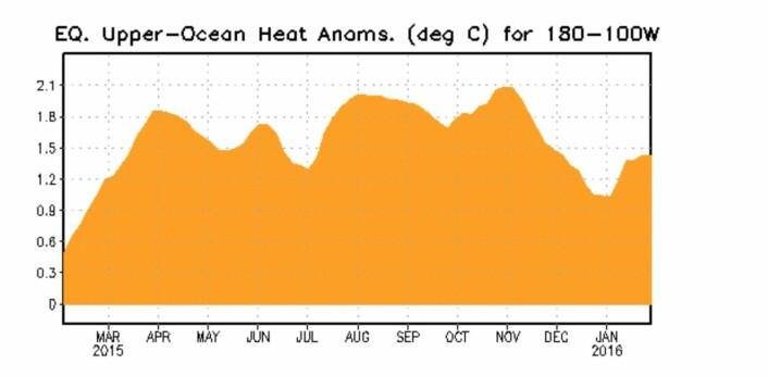 Det gikk enda en Kelvinbølge med varmt vann østover i Stillehavet i januar. Er det slutt nå, eller vil denne El Ninjoen komme med flere overraskelser? (Bilde: NOAA)