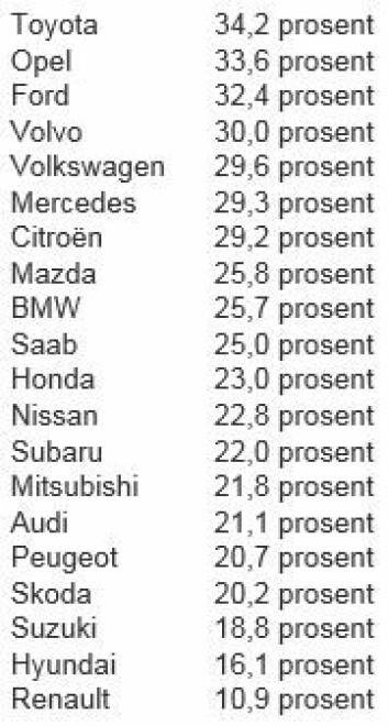 Tabellen viser hvor stor andel av bileierne som eide samme bilmerke forrige gang.  (Foto: (Tabell: Terje Mathisen, NU))
