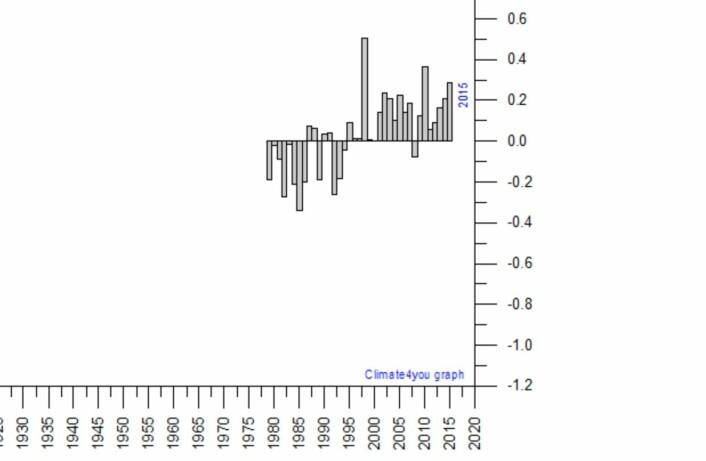 Det ble tredjeplass for satellittmålt global temperatur i nedre troposfære i 2015. (Data: UAH. Grafikk: Climate4you)