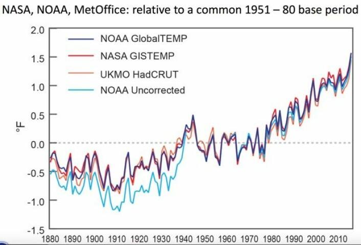 Det ble ny global varmerekord (målt ved overflaten) i 2015 både hos NOAA, NASA GISS og HadCRUT4, både med og uten justeringer. (Bilde fra NOAA/NASAs felles oppsummering for 2015).