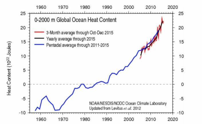 Varmen i havet nådde et nytt rekordnivå i 2015, og det er en ganske jevn oppvarmingstrend. (Bilde: NOAA)