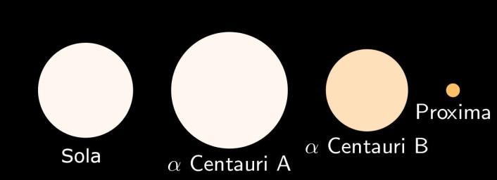 Så stor er vår egen sol i forhold til stjerneparet som utgjør Alpha Centauri og Proxima Centauri. (Foto: (Figur: David Benbennick, GNU Free Documentation License, Version 1.2))