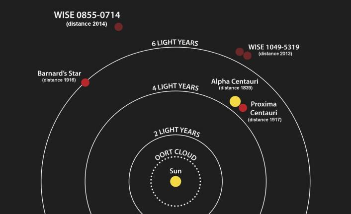 Proxima Centauri ligger 4,25 lysår fra sola vår. Det er bare litt nærmere enn den mye sterkere dobbeltstjerna Alpha Centauri. Astronomene tror at Proxima går rundt Alpha Centauri i en vid bane, men sikre er de ennå ikke. Figuren viser også andre nabostjerner. Barnards stjerne er en annen rød dvergstjerne, som forskerne allerede på 1960-tallet trodde de hadde oppdaget en planet rundt. Det viste seg å være feil. WISE 1049-5319 er to nesten sluknede brune dvergstjerner, oppdaget av NASAs Wide-field Infrared Survey Explorer, WISE. (Foto: (Figur: NASA/Penn State University))