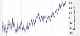 2015 - det varmeste året hittil