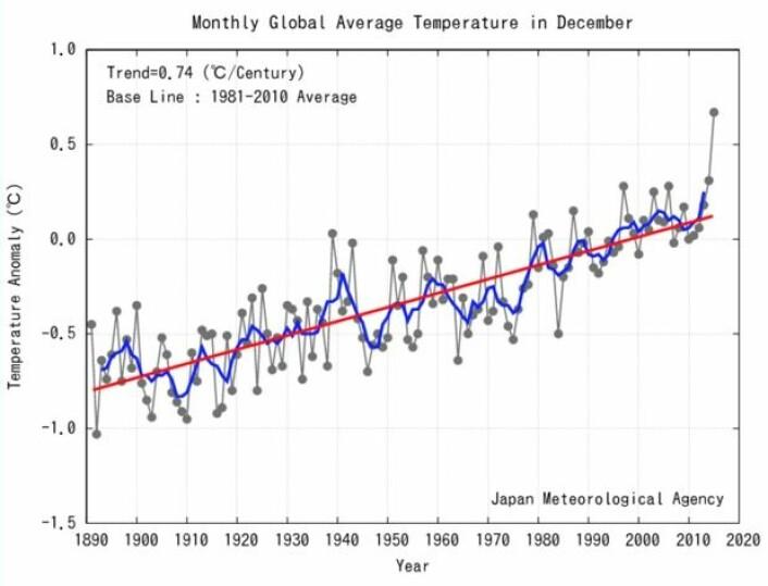 Det ble en særdeles varm desember-måned for global temperatur. El Ninjo får ta en god del av skylda for dette hoppet her. (Bilde: JMA)
