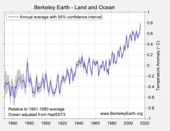 Ingen tvil - 2015 er det varmeste året hittil! (Bilde: Berkeley Earth)