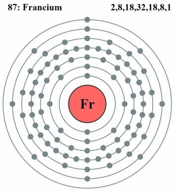 Francium har massevis av elektroner, men i likhet med hydrogen bare ett i det ytterste skallet. (Foto: (Illustrasjon: Creative Commons))