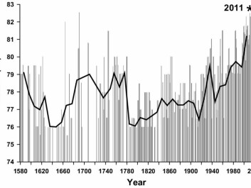 The graph shows the movements of the ice edge in August between Svalbard and Franz Josef Land during the period 1553–2012. (Graph: Fram Centre)