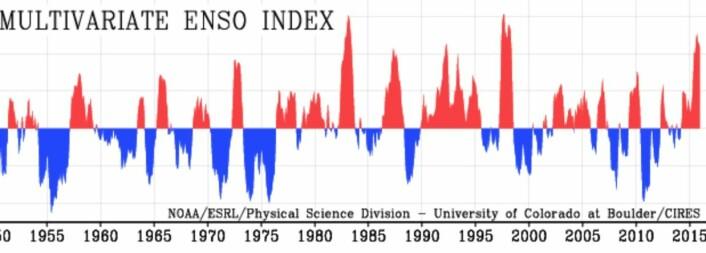 Den multivariate ENSO-indeksen (MEI), som i tillegg til havtemperatur også inkluderer faktorer som lufttemperatur, lufttrykk, skydekke og vind. (Bilde: NOAA)