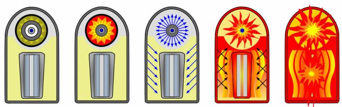 Figuren viser hvordan den vanlige atombomben i primærtrinnet (øverst) først eksploderer, slik at energi (blåpiler) forplanter seg til sekundærtrinnet (nederst) og starter fusjonsreaksjonene her. (Foto: (Figur: Fastfission,  Creative Commons Attribution-Share Alike 2.5 Generic license.))