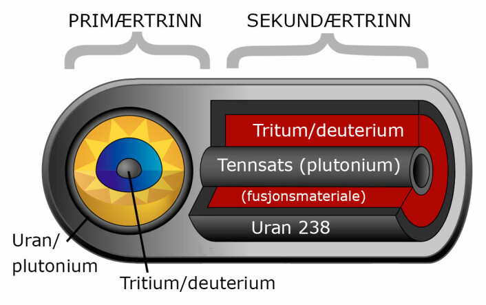 Hydrogenbombe av Teller-Ulam-design. I primærtrinnet eksploderer en vanlig atombombe av Hiroshima-typen, anriket av en liten fusjonsreaksjon. Primærtrinnet setter i gang kjernereaksjoner i tennsatsen i sekundærtrinnet, også den en vanlig atombombe. Tennsatsen setter igang fusjonene i tritium og deuterium, tyngre varianter av hydrogen. Et ytre skall av uran-238 bidrar også til sprengkraften. Ikke alle hydrogenbomber inneholder alle disse elementene. (Foto: (Figur: Fastfission, Creative Commons, bearbeidet av forskning.no))