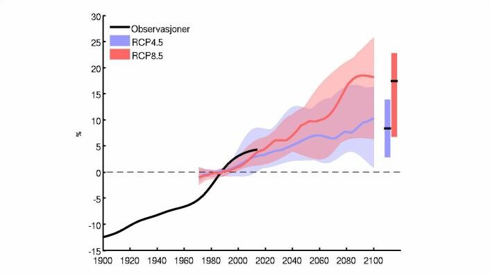 Den svarte streken viser observert nedbørsmengde fram til i dag. Den røde streken viser den forventa gjennomsnittsnedbøren ut fra «business as usual»-scenarioet, mens den blå streken viser snittnedbøren dersom vi greier å redusere CO₂-utslippene.  (Foto: (Grafikk: Meteorologisk institutt))