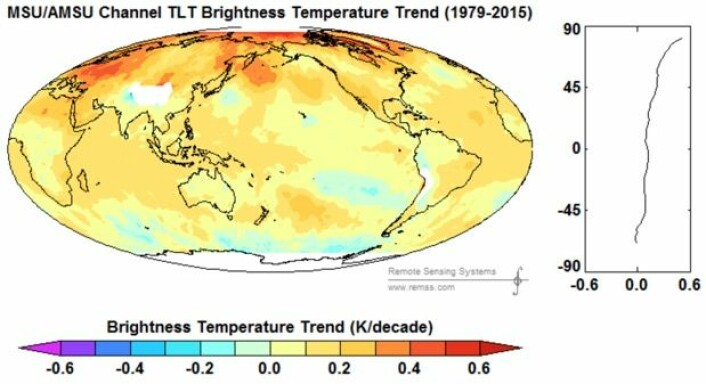 Temperatur-trendkart for nedre troposfære gjennom 37 år med værsatellittmålinger. Kurven til høyre viser trenden ved forskjellige breddegrader. (Bilde: RSS)