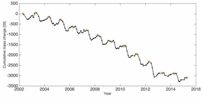 GRACE-satellittene sier at iskappen på Grønland krymper. Men hvor mye masse vil den miste i 2016? (Bilde: Arctic Report Card Update for 2015)