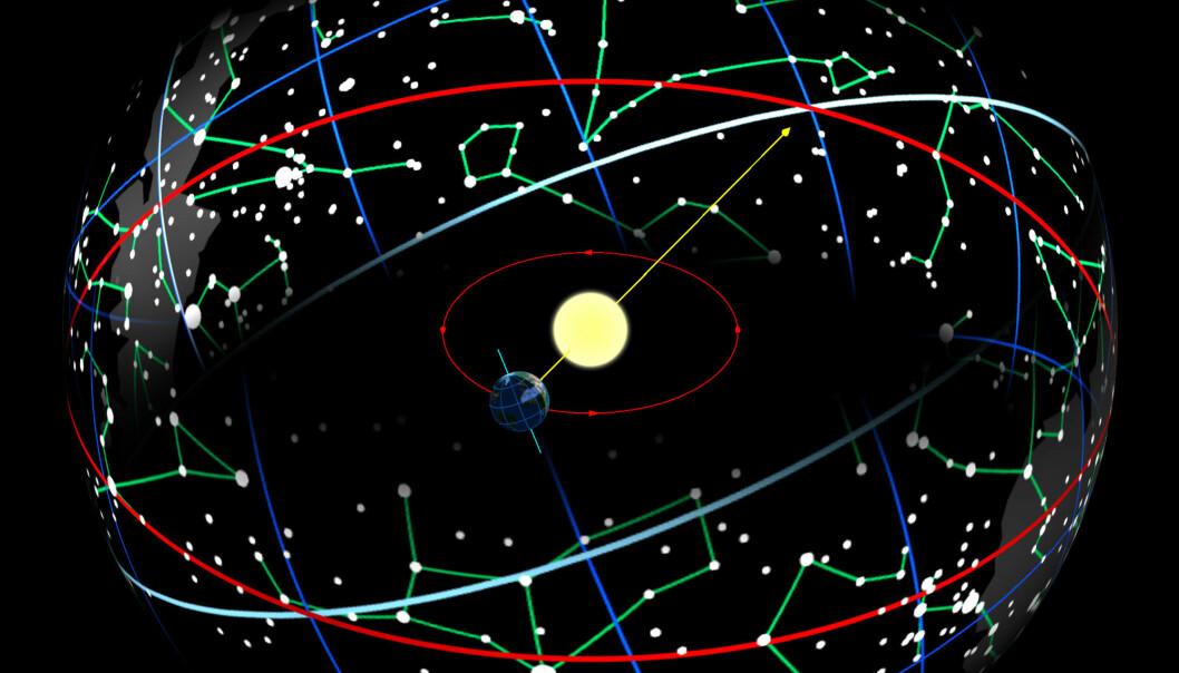Man tilhører det stjernetegnet solen sto i da man ble født. Hvert stjernetegn har et felt på 30 grader på himmelen. Det første stjernetegnet – Væren – er fastlagt ut fra vårjevndøgn (den gule pilen). Vårjevndøgn er det stedet hvor himmelens ekvator (den lyseblå linje) skjærer ekliptikken. (Illustrasjon: Tauʻolunga)