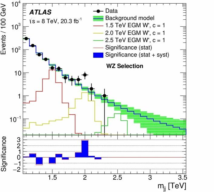 Data fra Atlas-detektoren viser en «hump» – et overskudd av datapunkter – rundt en masse på 2 TeV. Sannsynligheten for at humpen er ekte, er allikevel ikke stor nok til å fastslå at man har oppdaget en ny partikkel. Det er fortsatt en mulighet for at overskuddet kun er et resultat av naturlige statistiske svingninger. Akkurat nå samles mer data, ved en enda høyere energi enn tidligere, av alle eksperimentene på LHC. Forhåpentligvis vil dette være nok til snart å kunne si med sikkerhet om humpen faktisk skyldes eksistensen av en helt ny partikkel.