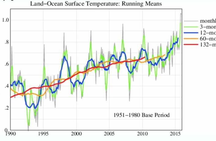 Det ble satt en rekke nye rekorder for global temperatur (GISS) nå i november. (Bilde: NASA GISS / Columbia University).