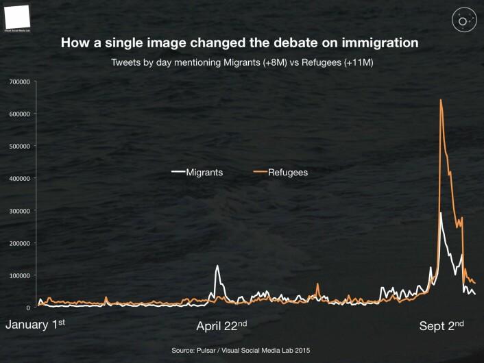 """Etter at bildet ble delt, endret ordbruken seg i Twitter-meldingene. """"Flyktninger"""" skjøt i været på bekostning av """"migranter"""". (Foto: (Illustrasjon: Pulsar/Visual Social Media Lab))"""