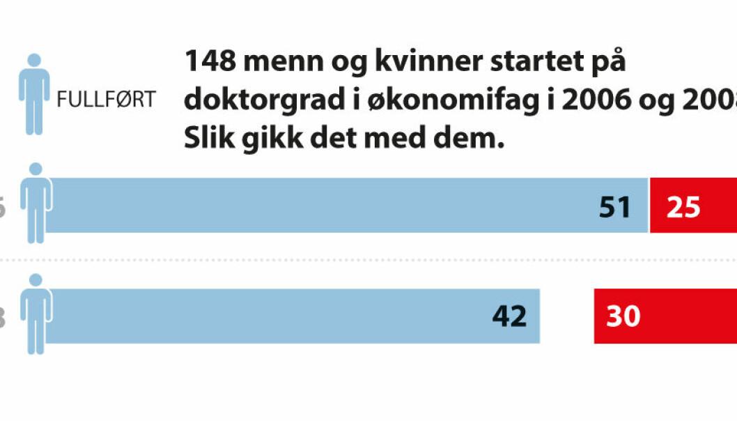 Hver tredje kandidat som startet på en doktorgrad i økonomifag i 2006, har aldri fullført. Av de som startet i 2008, har 40 prosent ikke levert. Kilde: NSD. (Ill.: for forskning.no: Nils K. Reppen, nyhetsgrafikk.no)